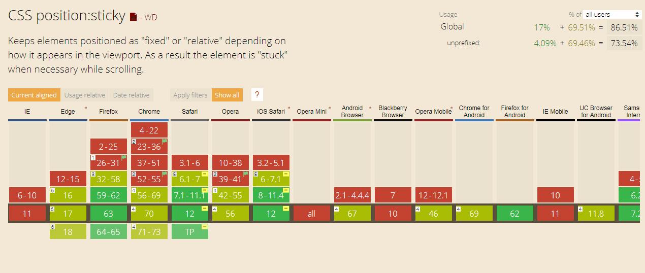 Tìm hiểu thuộc tính position trong CSS - Evondev Blog